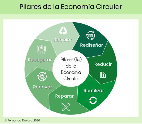 Pilares de la Economía Circular