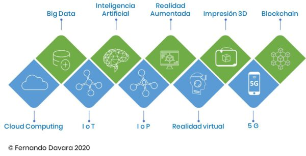Tecnologías digitales disruptivas