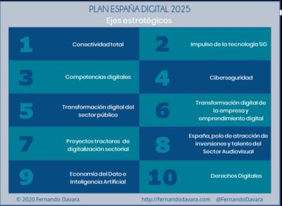Ejes estratégicos de la Agenda Digital 2025