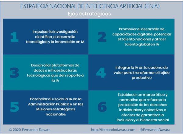 Ejes estratégicos de la Estrategia Nacional de Inteligencia Artificial